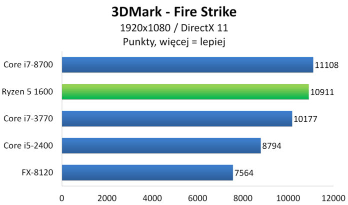 AMD Ryzen 5 1600 - 3DMark - Fire Strike