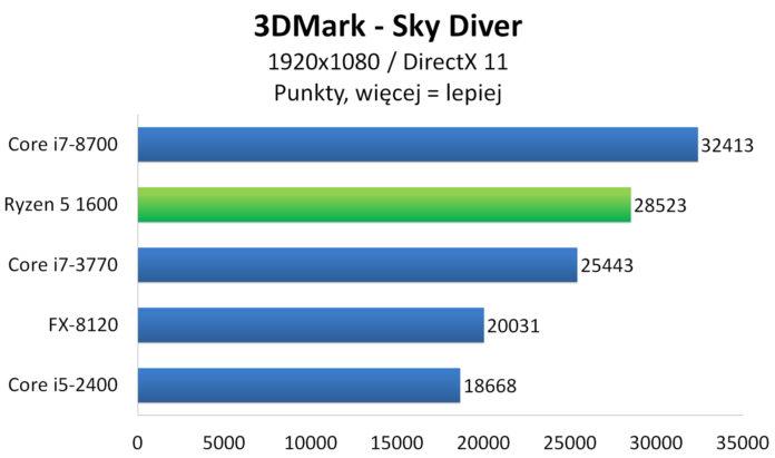 3DMark - Sky Diver