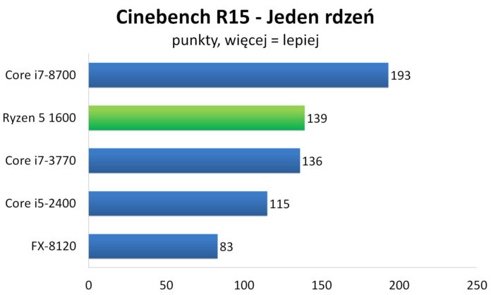 AMD Ryzen 5 1600 - Cinebench R15
