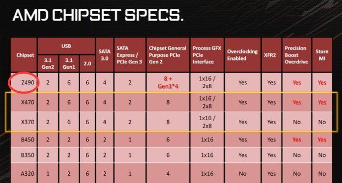 Chipset AMD Z490