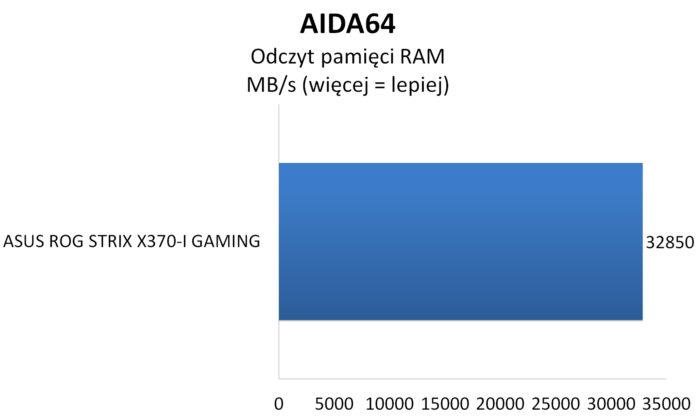 ASUS ROG STRIX X370-I GAMING - AIDA64