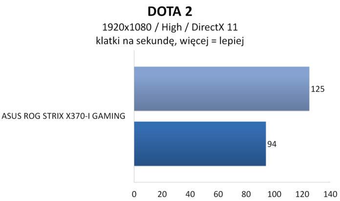 ASUS ROG STRIX X370-I GAMING - DOTA 2