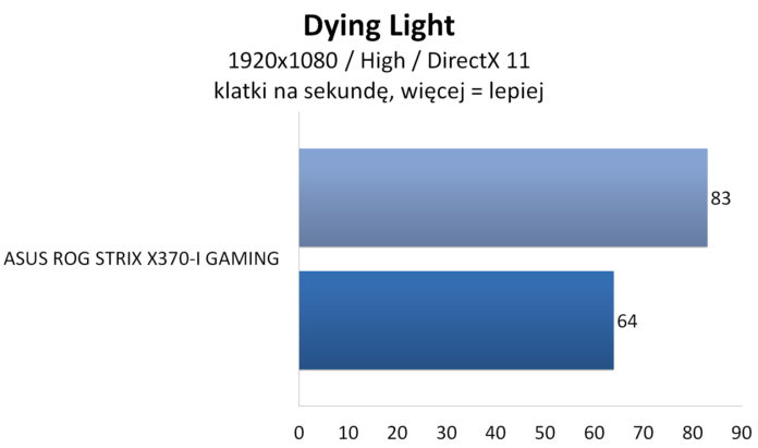ASUS ROG STRIX X370-I GAMING - Dying Light