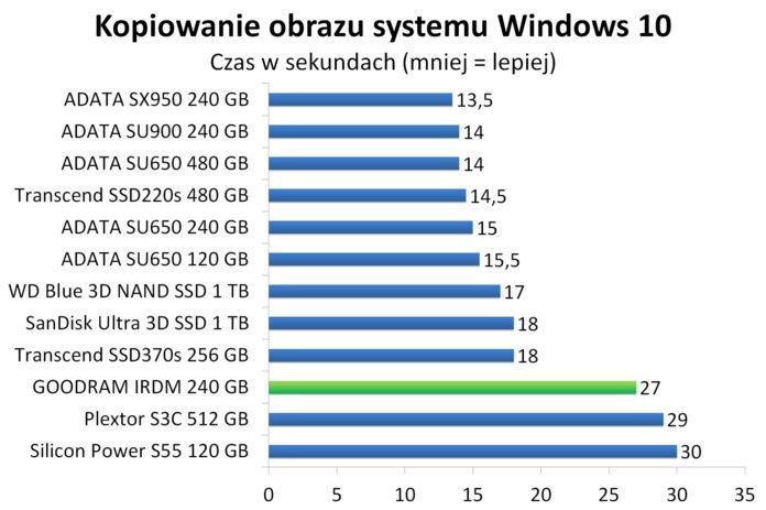 GOODRAM IRDM 240 GB - Kopiowanie obrazu systemu Windows 10