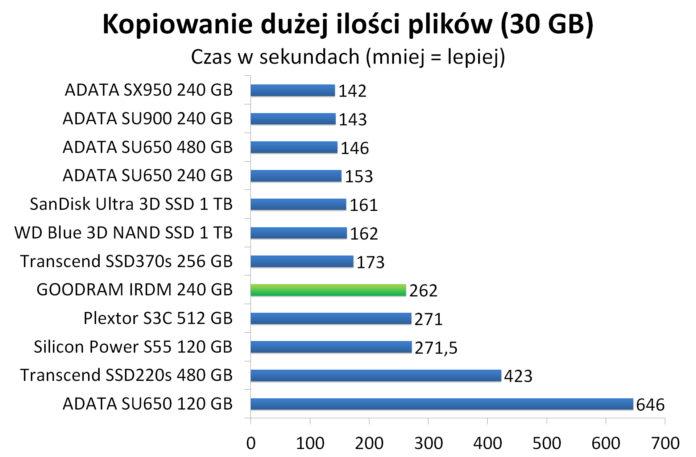 GOODRAM IRDM 240 GB - Czas kopiowania dużej ilości plików (30 GB)
