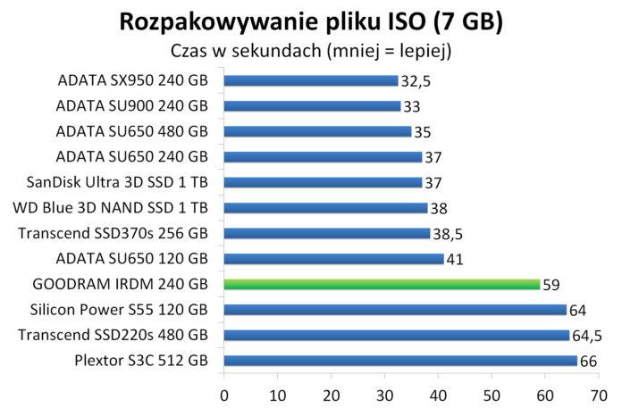 GOODRAM IRDM 240 GB - Rozpakowywanie pliku ISO (7 GB)