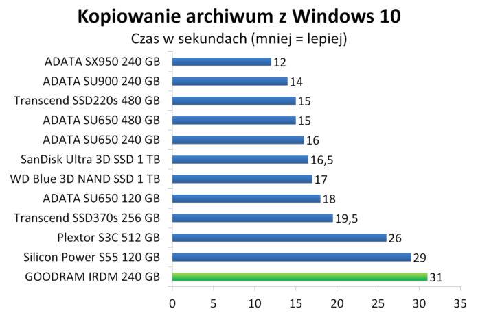 GOODRAM IRDM 240 GB - Kopiowanie spakowanego obrazu Windows 10 w 7-zip