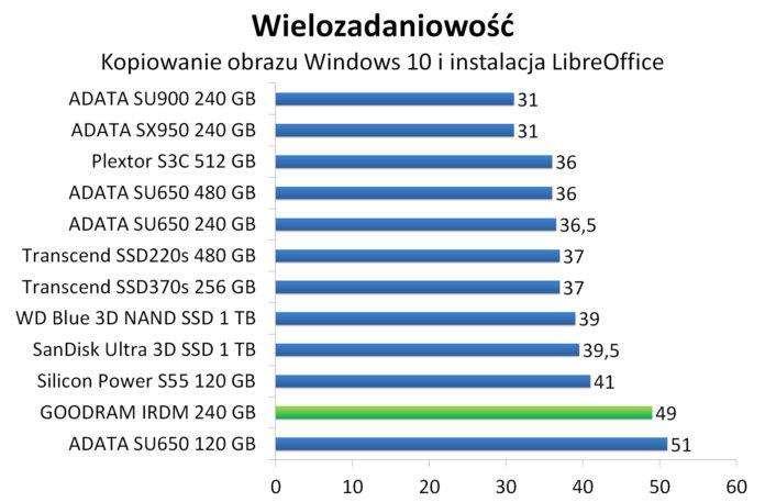 GOODRAM IRDM 240 GB - Wielozadaniowość