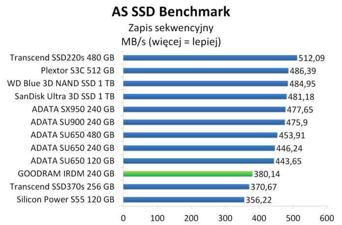 GOODRAM IRDM 240 GB - AS SSD Benchmark