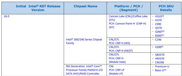 Intel Chipsets