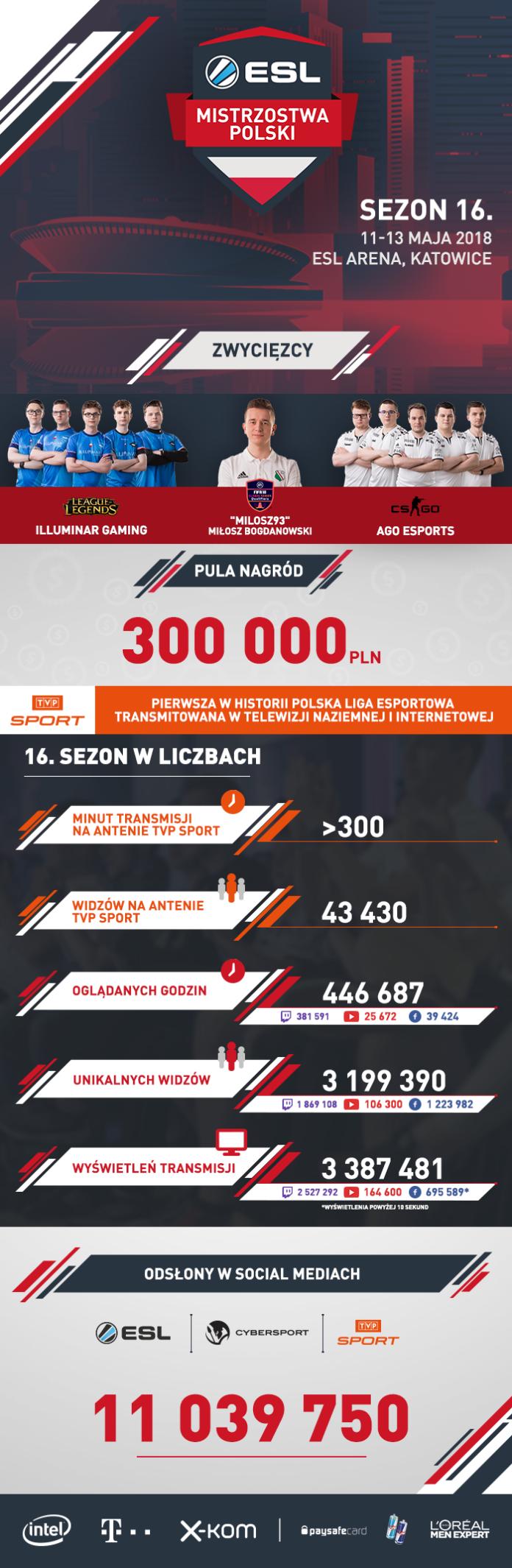Finały 16. sezonu ESL Mistrzostw Polski w liczbach