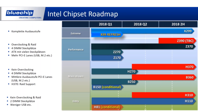 AMD & Intel Roadmap