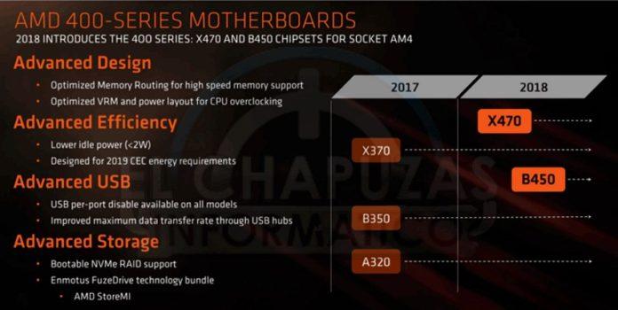 AMD B450