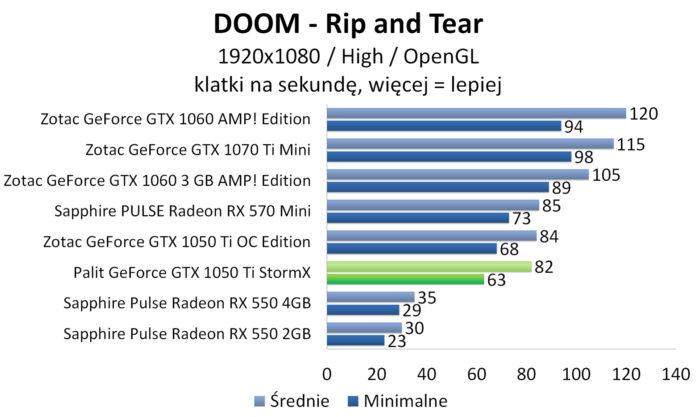 Palit GeForce GTX 1050 Ti StormX - DOOM