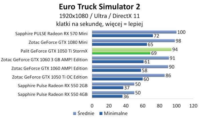 Palit GeForce GTX 1050 Ti StormX - Euro Truck Simulator 2