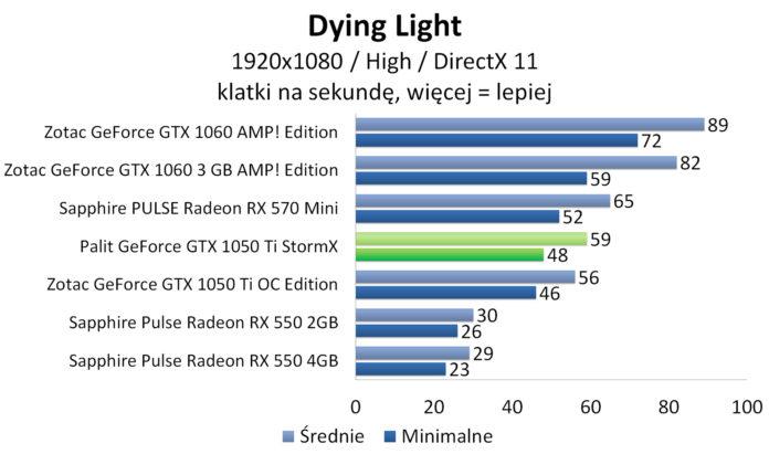 Palit GeForce GTX 1050 Ti StormX - Dying Light