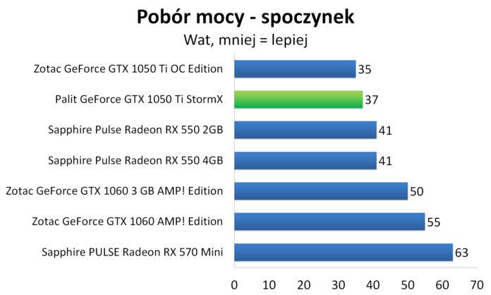 Palit GeForce GTX 1050 Ti StormX - Pobór mocy