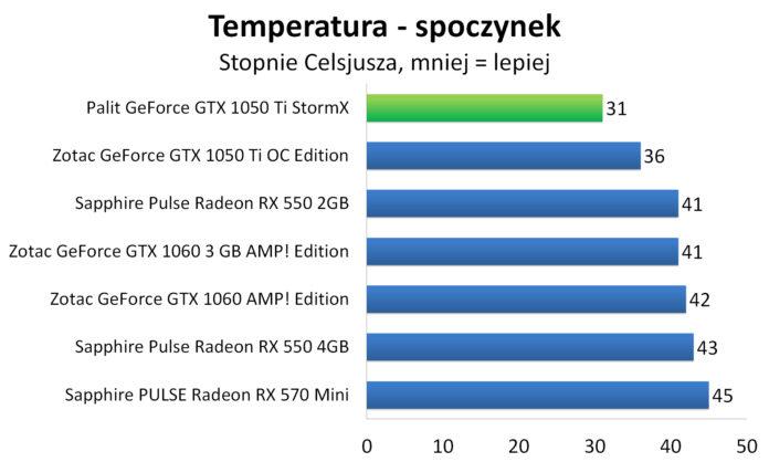Palit GeForce GTX 1050 Ti StormX - Temperatury