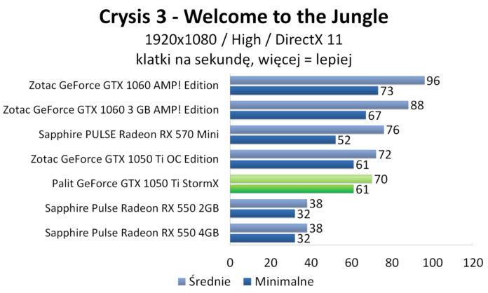 Palit GeForce GTX 1050 Ti StormX - Crysis 3