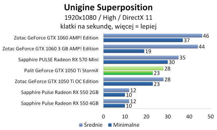 Palit GeForce GTX 1050 Ti StormX - Unigine Superposition
