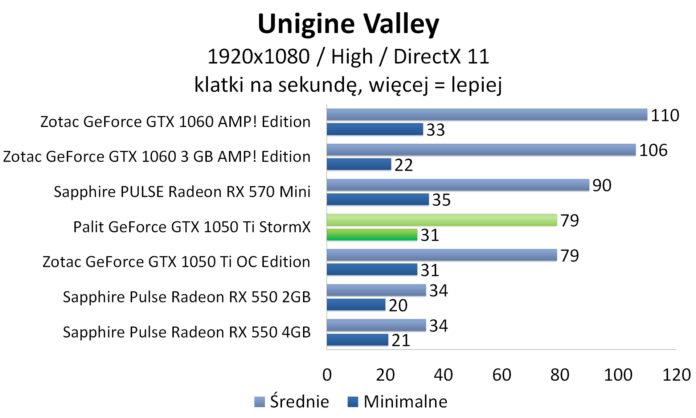 Palit GeForce GTX 1050 Ti StormX - Unigine Valley