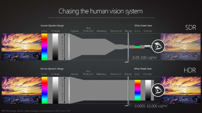 HDR, SDR, Human eye