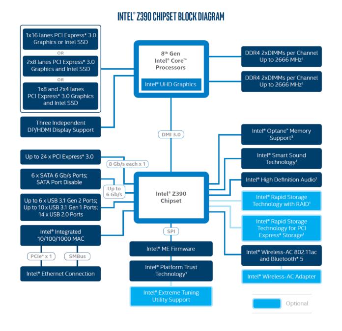 Intel Z390 - chipset