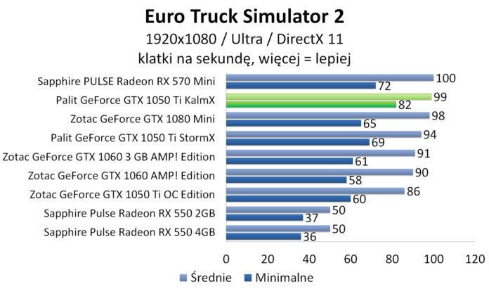 Palit GeForce GTX 1050 Ti KalmX - Euro Truck Simulator 2