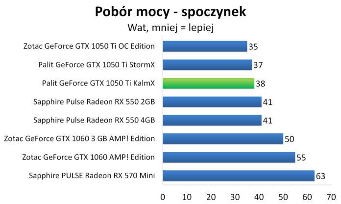 Palit GeForce GTX 1050 Ti KalmX - Pobór mocy