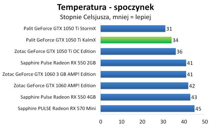 Palit GeForce GTX 1050 Ti KalmX - Temperatury