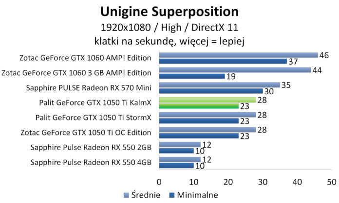 Palit GeForce GTX 1050 Ti KalmX - Unigine Superposition