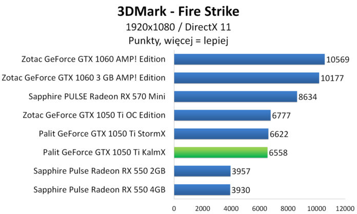 Palit GeForce GTX 1050 Ti KalmX - 3DMark - Fire Strike