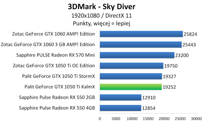Palit GeForce GTX 1050 Ti KalmX - 3DMark - Sky Diver