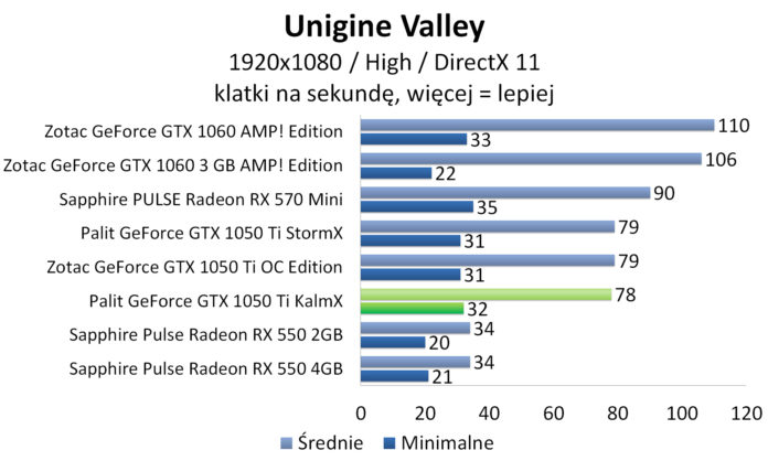 Palit GeForce GTX 1050 Ti KalmX - Unigine Valley