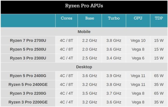 Ryzen Pro APU