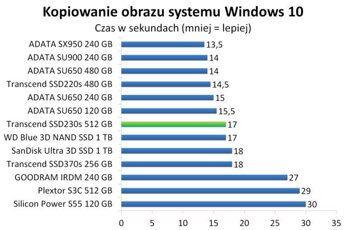 Transcend SSD230s 512 GB - Kopiowanie obrazu systemu Windows 10