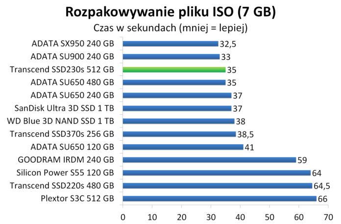 Transcend SSD230s 512 GB - Rozpakowywanie pliku ISO (7 GB)