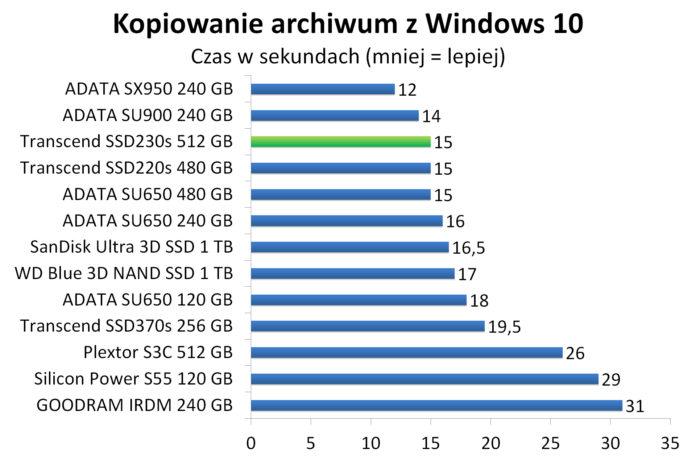 Transcend SSD230s 512 GB - Kopiowanie spakowanego obrazu Windows 10 w 7-zip