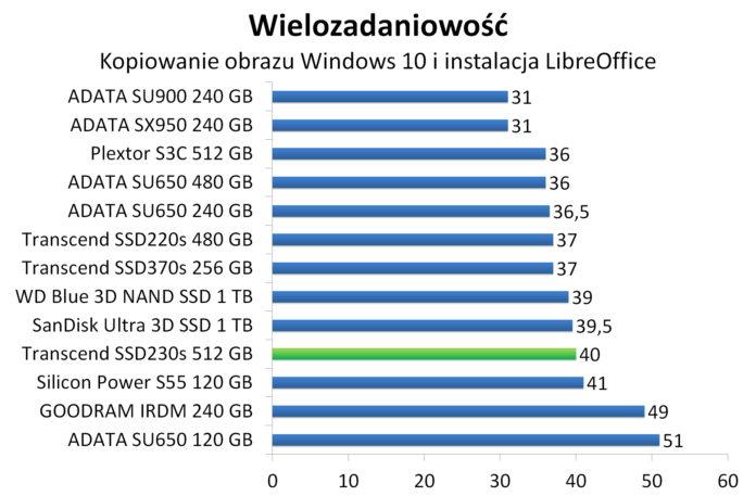 Transcend SSD230s 512 GB - Wielozadaniowość