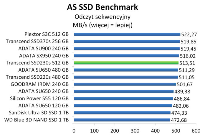 Transcend SSD230s 512 GB - AS SSD Benchmark