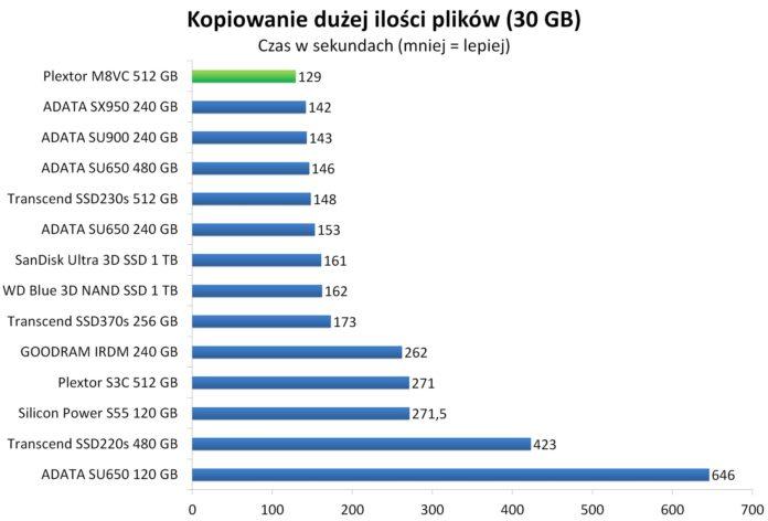 Plextor M8VC 512 GB - Czas kopiowania dużej ilości plików (30 GB)