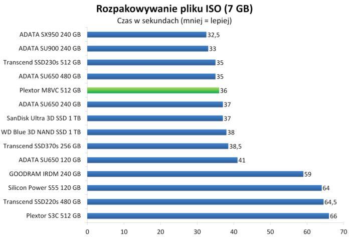 Plextor M8VC 512 GB - Rozpakowywanie pliku ISO (7 GB)