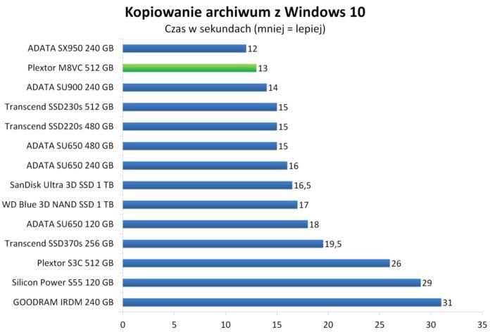 Plextor M8VC 512 GB - Kopiowanie spakowanego obrazu Windows 10 w 7-zip