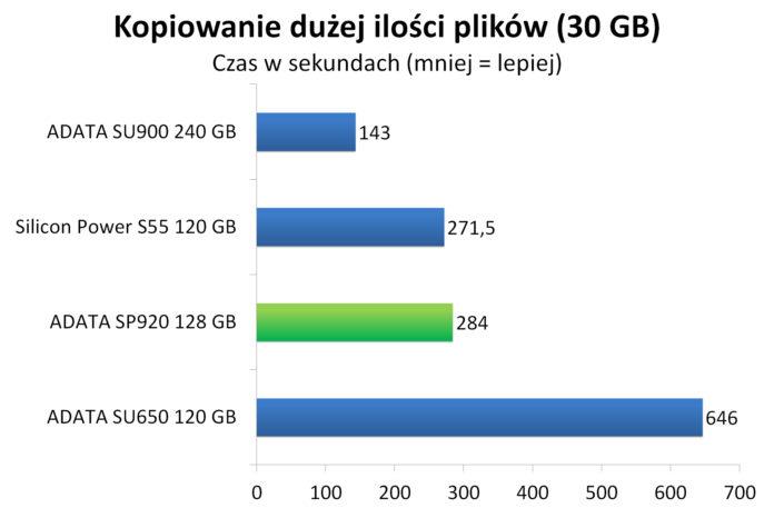 ADATA SP920 128 GB - Czas kopiowania dużej ilości plików (30 GB)