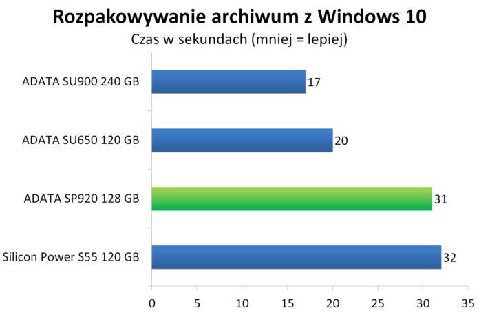 ADATA SP920 128 GB - Rozpakowywanie archiwum z Windows 10
