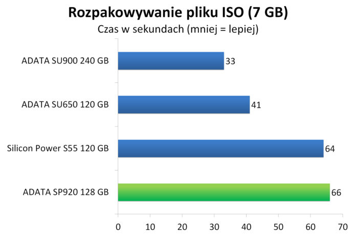 ADATA SP920 128 GB - Rozpakowywanie pliku ISO (7 GB)