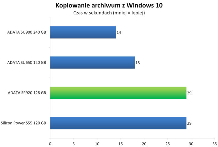 Kopiowanie spakowanego obrazu Windows 10 w 7-zip