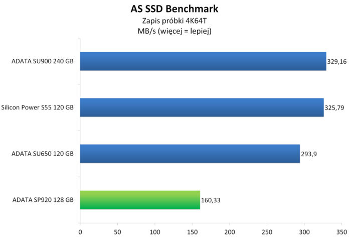ADATA SP920 128 GB - AS SSD Benchmark