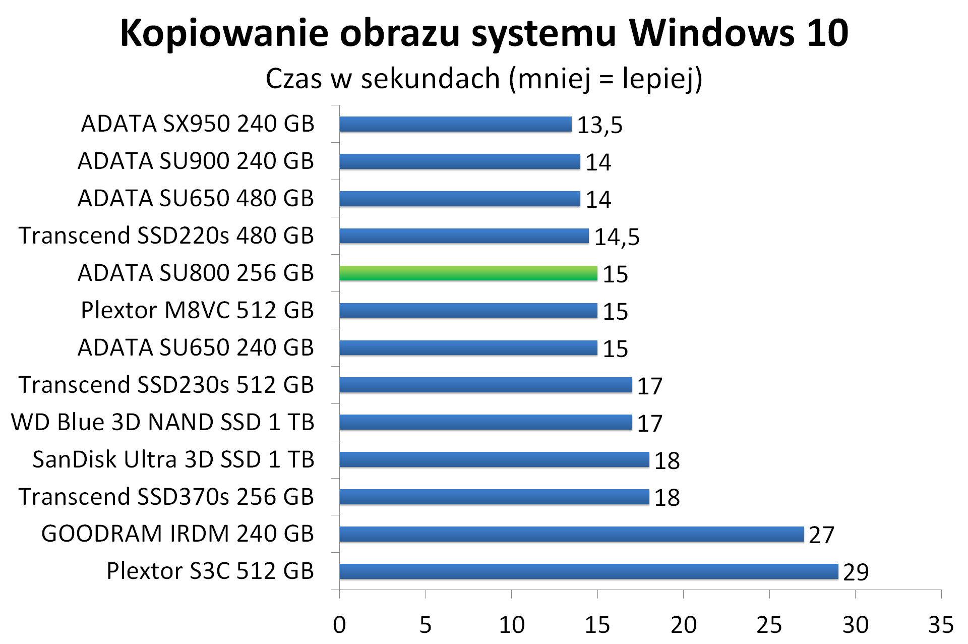 ADATA SU800 256 GB - Kopiowanie obrazu systemu Windows 10
