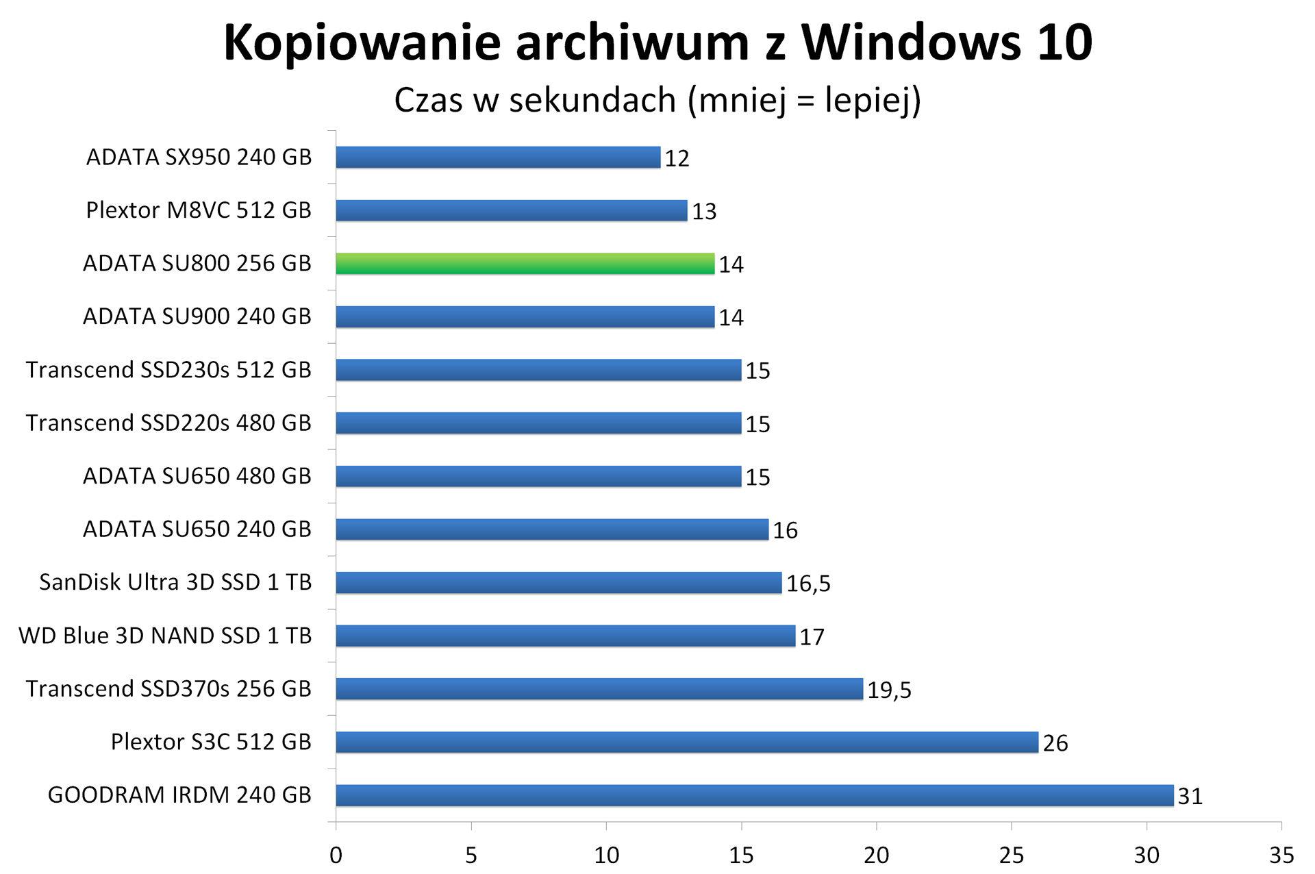 ADATA SU800 256 GB - Kopiowanie spakowanego obrazu Windows 10 w 7-zip